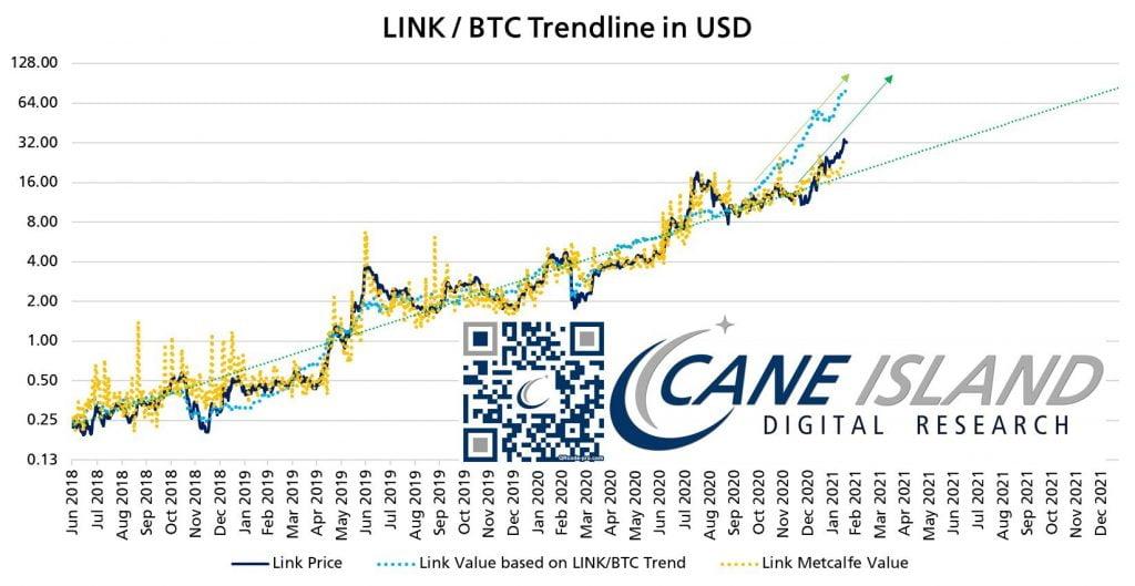 Bitcoin'in Yükselişi Chainlink'i (LINK) 80 Dolara 'Çekebilir' - Crypto Analyst Bitcoin