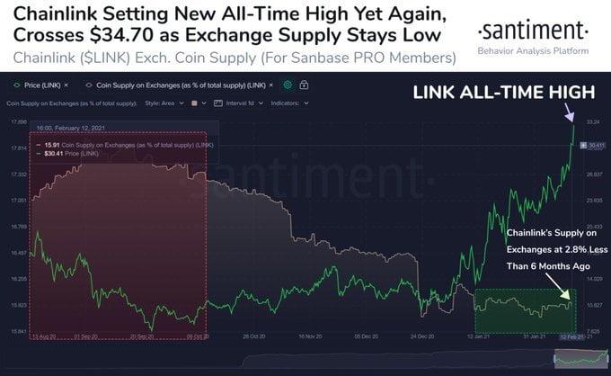 Chainlink (LINK), Son 7 Haftada% 226 İade Sağladı Eteryum