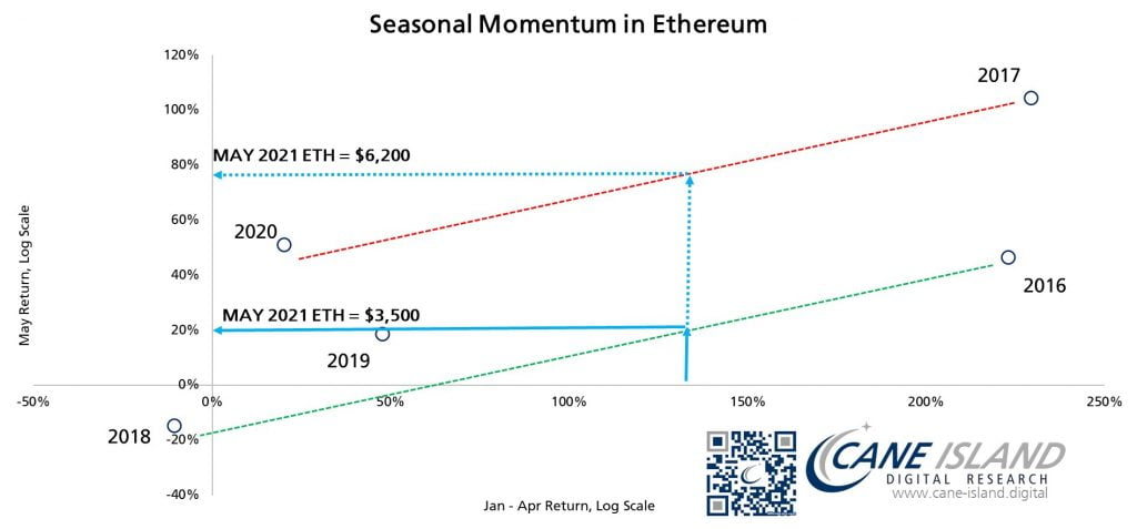 Eteryum (ETH) Mayıs Ayını 3,5 bin ila 6,2 bin dolar arasında kapatabilir Eteryum