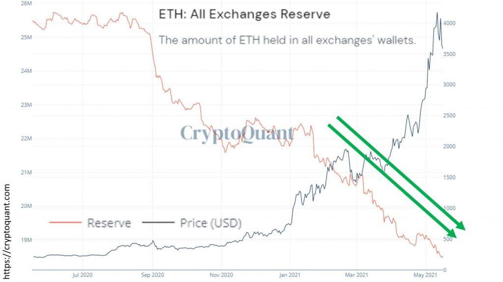 ETH, Kripto Borsalarına Girdi, Dipten Sonra 3,1 Bin Dolara Yükselmedi Eteryum
