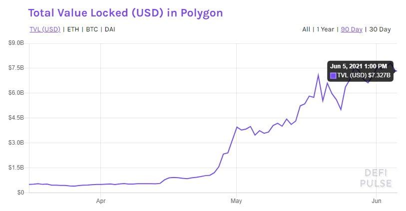 Poligona Kilitlenen Toplam Değer (MATIC) Mayıs 2021'de %1,102 Arttı Eteryum
